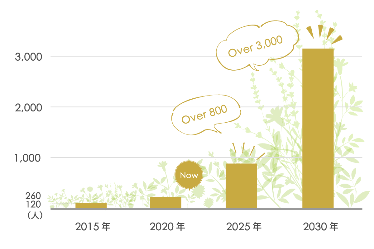 2025年までには3000人を目標